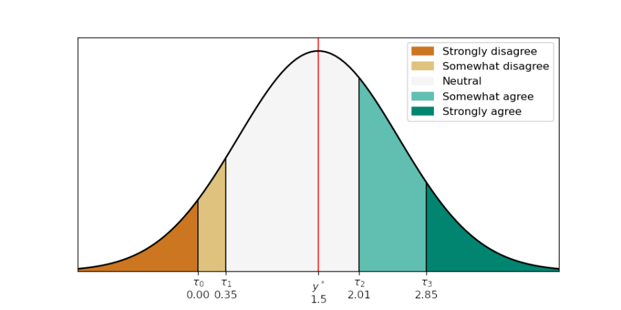 A bell curve graph that has a color legend on the top right, and uses color to differentiate five sections of the bell curve. This graph's colors will pass the color blindness filter tests.