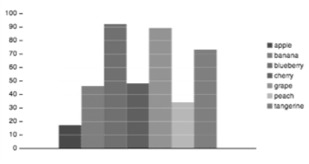 This is the same graph from earlier, but the color is gone. It appears like it would to a user with monochromacy.