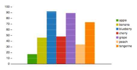 A bar graph with seven different colors to represent seven different items. There is a color legend on the right of the graph. This graph looks distinct for users with normal color vision.