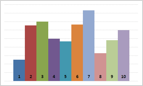 This is an example of a graph that doesn't use color as the only indicator to differentiate the data, they also include labels on the different bars of the graph.